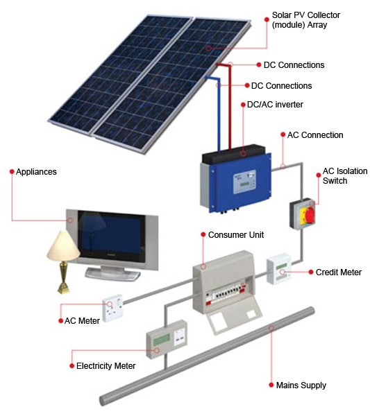 solar installation master electrician  lessons  tes teach, Wiring diagram